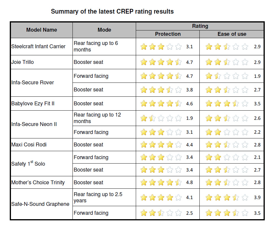 CREP Child Restraint Ratings