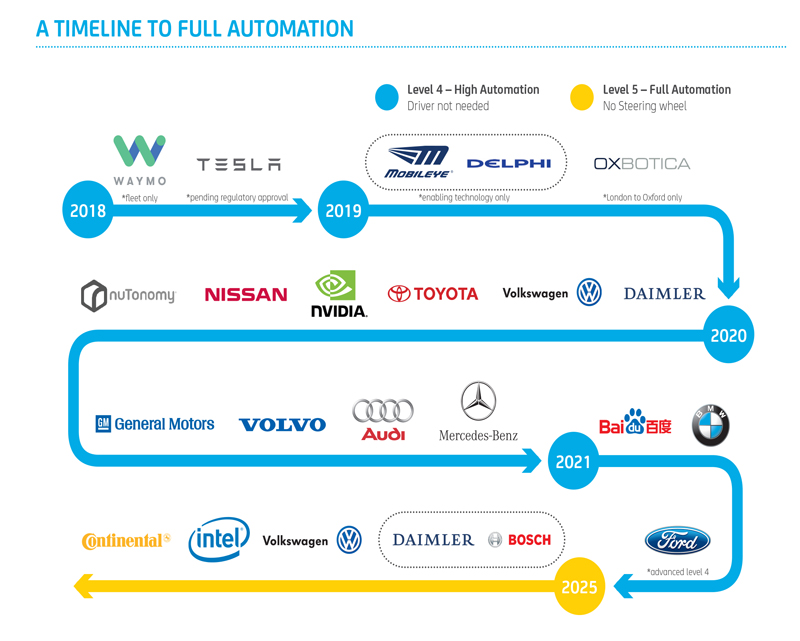 Future of car ownership timeline The NRMA