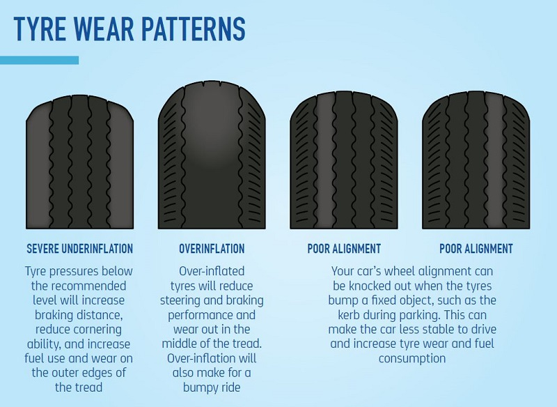 The different types of tyre wear