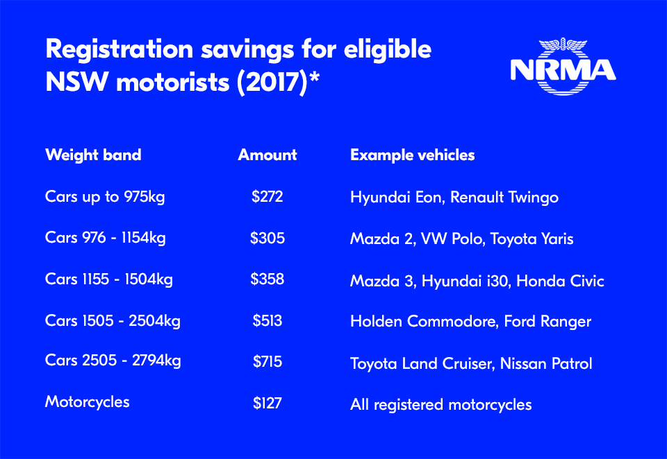 table showing eligible savings