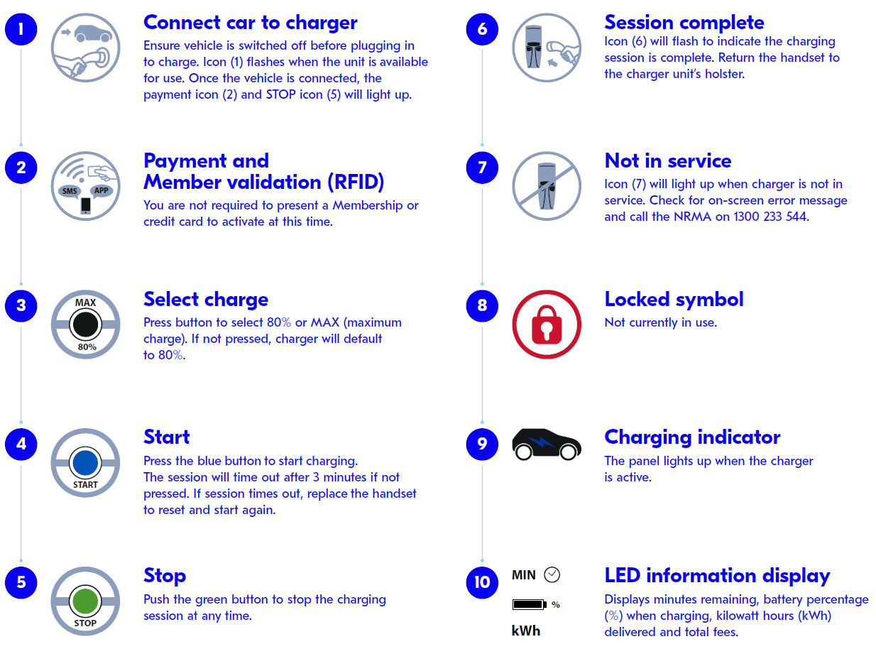 Electric Vehicle Fast Charger Network Terms And Conditions The Nrma