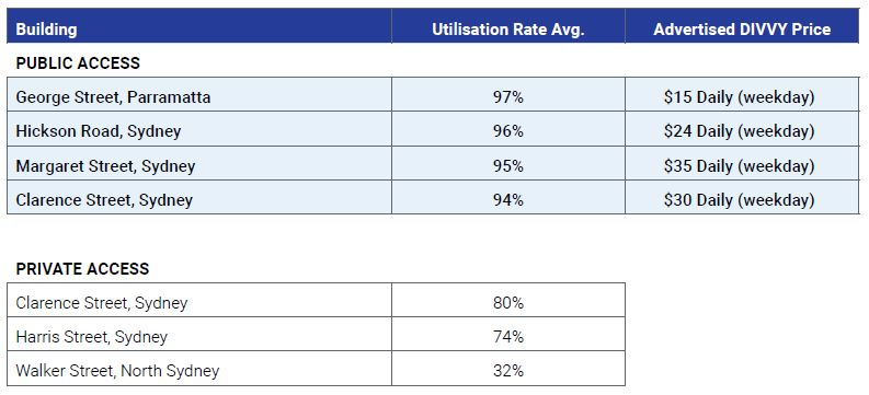 Sample comparison of parking utilisation rates NRMA