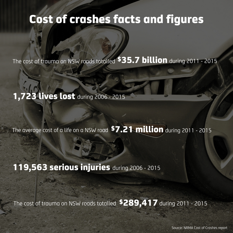 Cost of crashes facts and figures
